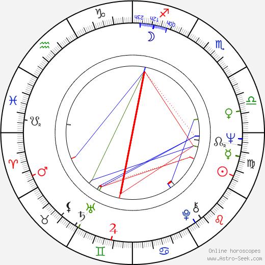 Sue MacGregor birth chart, Sue MacGregor astro natal horoscope, astrology