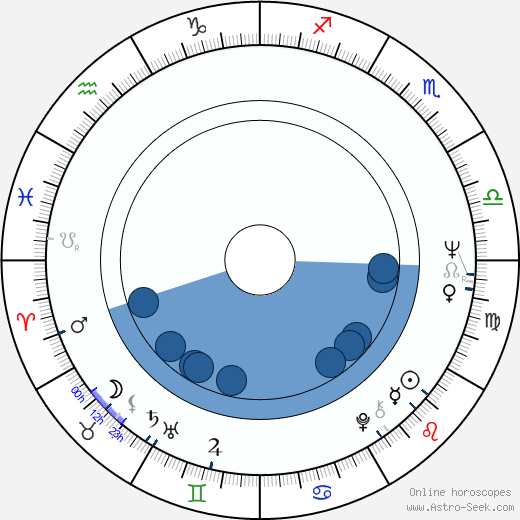 Timo Bergholm wikipedia, horoscope, astrology, instagram