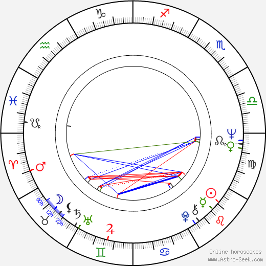 Timo Bergholm birth chart, Timo Bergholm astro natal horoscope, astrology