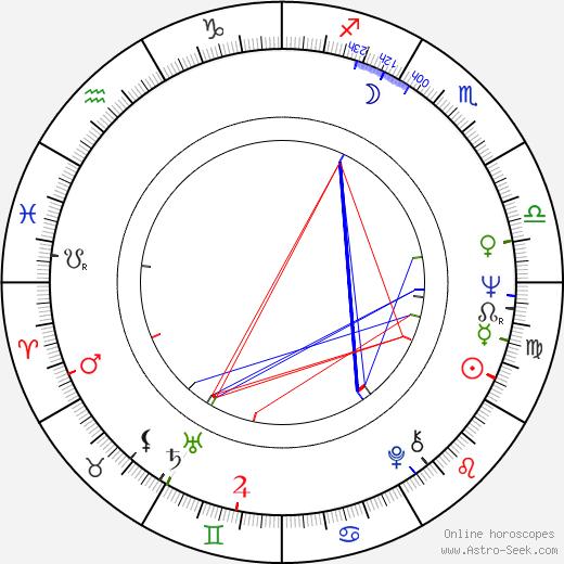 Tony Palmer astro natal birth chart, Tony Palmer horoscope, astrology