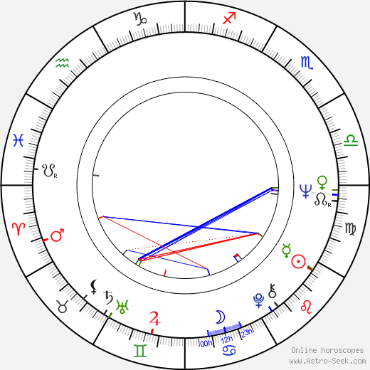 Tony Roper birth chart, Tony Roper astro natal horoscope, astrology