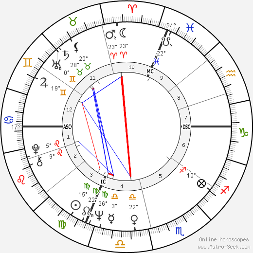 Accardo Salvatore birth chart, biography, wikipedia 2017, 2018