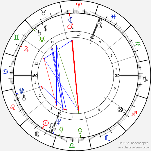 Accardo Salvatore astro natal birth chart, Accardo Salvatore horoscope, astrology
