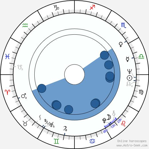 Andrzej Adamczewski wikipedia, horoscope, astrology, instagram