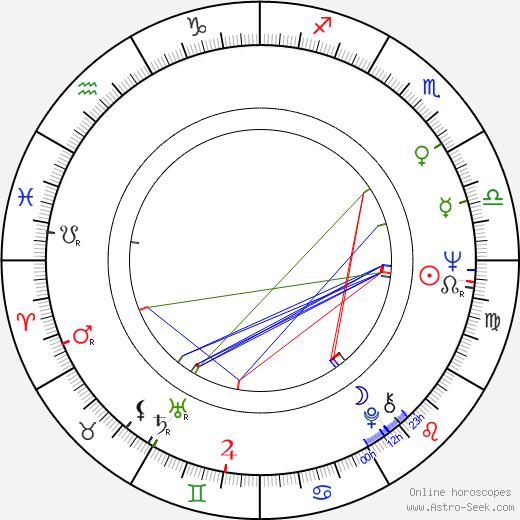Andrzej Adamczewski birth chart, Andrzej Adamczewski astro natal horoscope, astrology