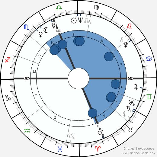 Bob Vogel wikipedia, horoscope, astrology, instagram