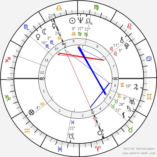 Bob Vogel birth chart, biography, wikipedia 2019, 2020