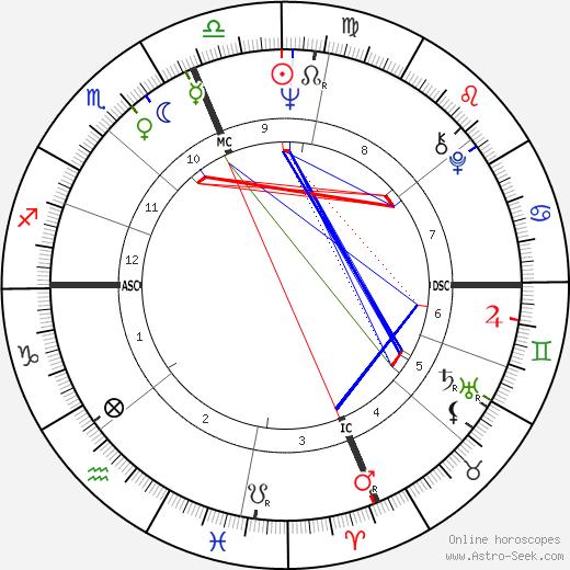Bob Vogel astro natal birth chart, Bob Vogel horoscope, astrology