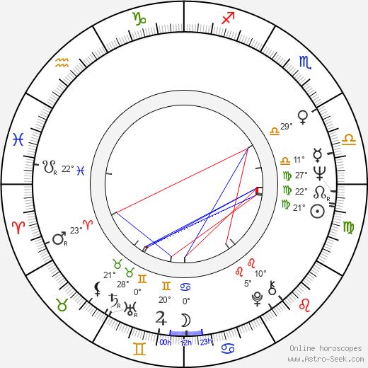 Carlos Lasarte birth chart, biography, wikipedia 2019, 2020