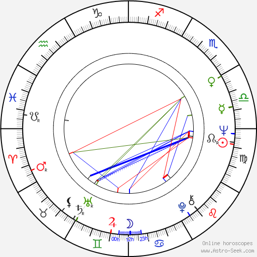 Carlos Lasarte birth chart, Carlos Lasarte astro natal horoscope, astrology