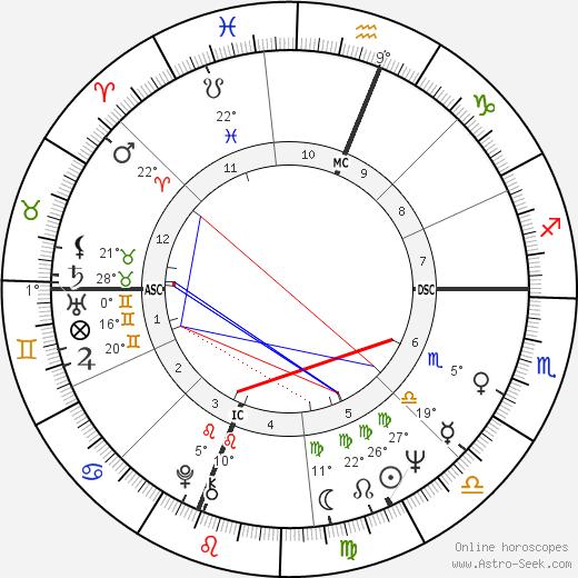 Cass Elliot tema natale, biography, Biografia da Wikipedia 2019, 2020