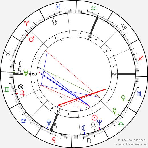 Cass Elliot tema natale, oroscopo, Cass Elliot oroscopi gratuiti, astrologia