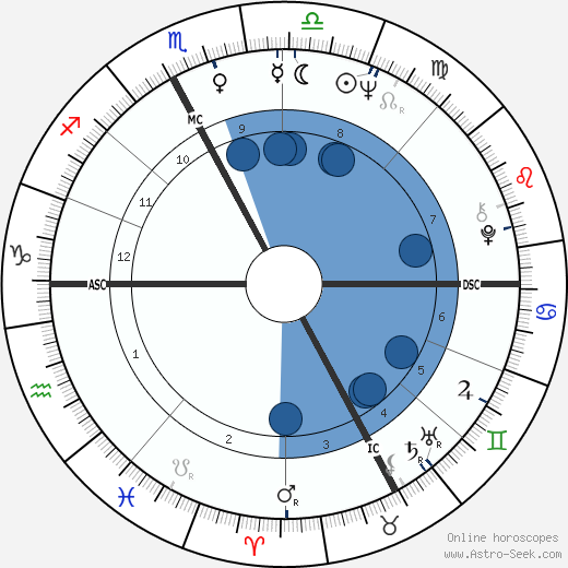Catherine Ribeiro wikipedia, horoscope, astrology, instagram