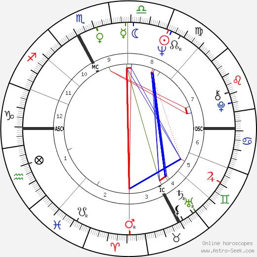 Catherine Ribeiro birth chart, Catherine Ribeiro astro natal horoscope, astrology