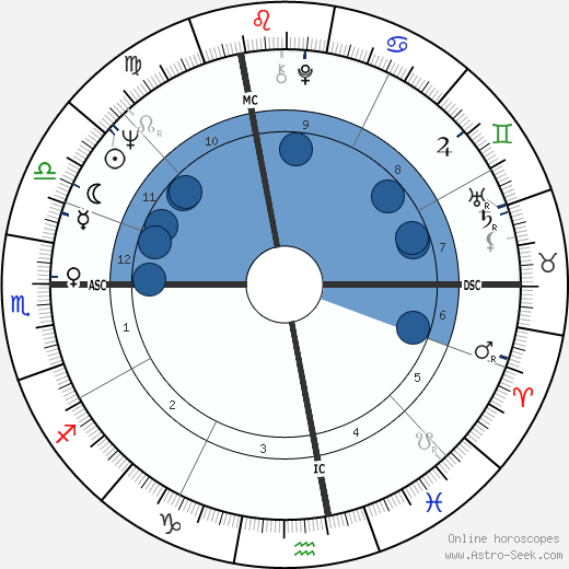 Cesare Salvadori wikipedia, horoscope, astrology, instagram