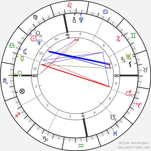 Cesare Salvadori день рождения гороскоп, Cesare Salvadori Натальная карта онлайн