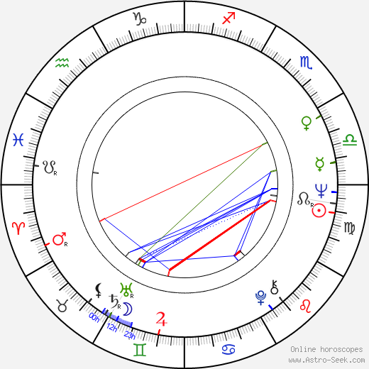 Четин Инанч Çetin Inanç день рождения гороскоп, Çetin Inanç Натальная карта онлайн