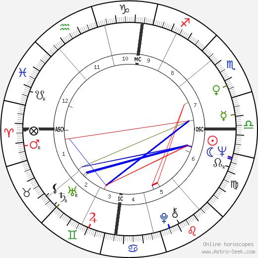 Дейл Чихули Dale Chihuly день рождения гороскоп, Dale Chihuly Натальная карта онлайн