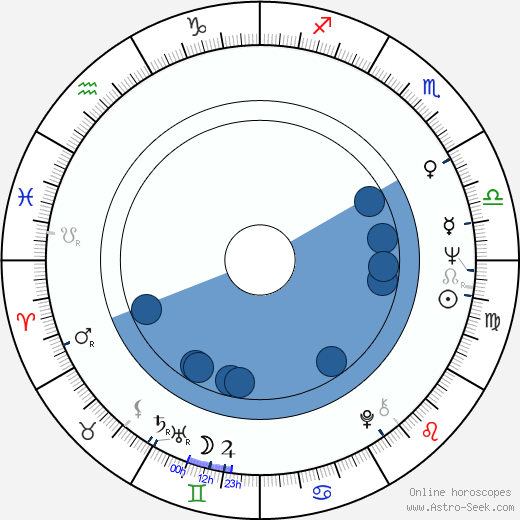 David Clayton-Thomas horoscope, astrology, sign, zodiac, date of birth, instagram