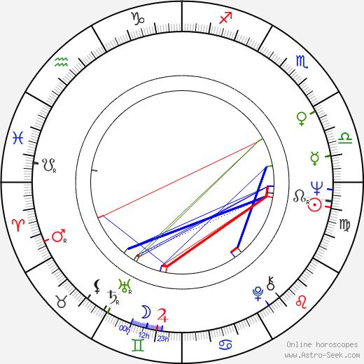 David Clayton-Thomas astro natal birth chart, David Clayton-Thomas horoscope, astrology