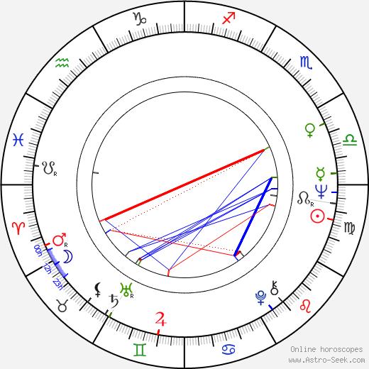 Dennis Ritchie birth chart, Dennis Ritchie astro natal horoscope, astrology