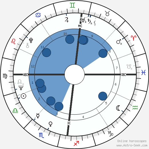 Douglas Mason wikipedia, horoscope, astrology, instagram