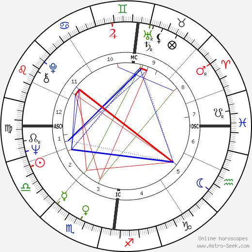 Douglas Mason день рождения гороскоп, Douglas Mason Натальная карта онлайн