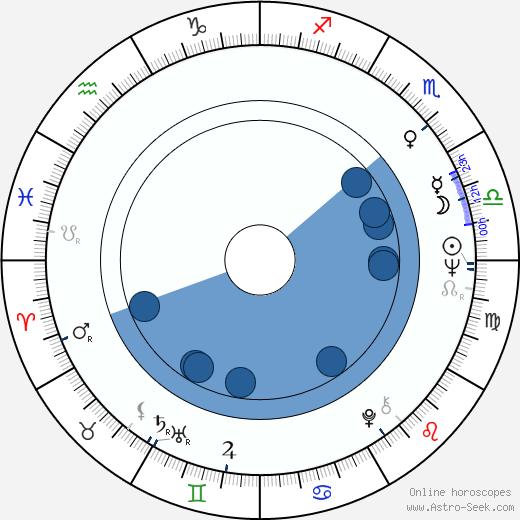 Fabienne Dali wikipedia, horoscope, astrology, instagram
