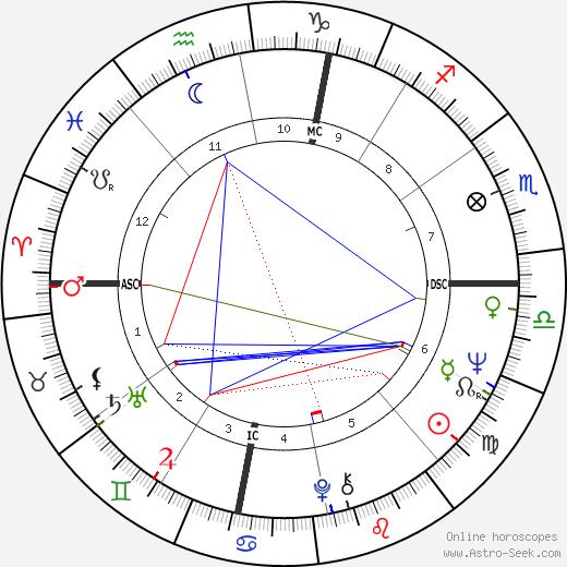 Fiamma Ferragamo день рождения гороскоп, Fiamma Ferragamo Натальная карта онлайн