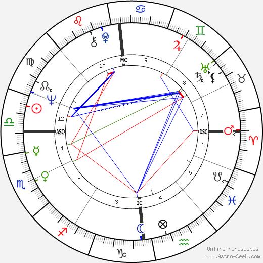 Frederick West tema natale, oroscopo, Frederick West oroscopi gratuiti, astrologia