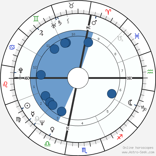 George Saimes wikipedia, horoscope, astrology, instagram
