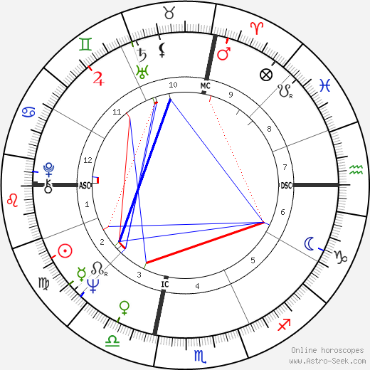 George Saimes день рождения гороскоп, George Saimes Натальная карта онлайн