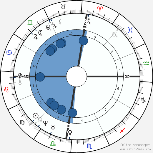 George Ziemann wikipedia, horoscope, astrology, instagram
