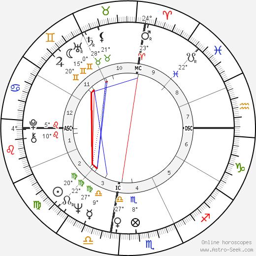 George Ziemann birth chart, biography, wikipedia 2019, 2020