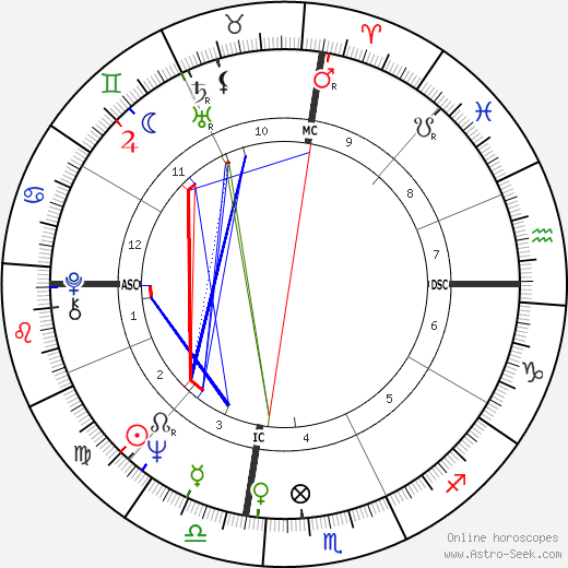 George Ziemann astro natal birth chart, George Ziemann horoscope, astrology