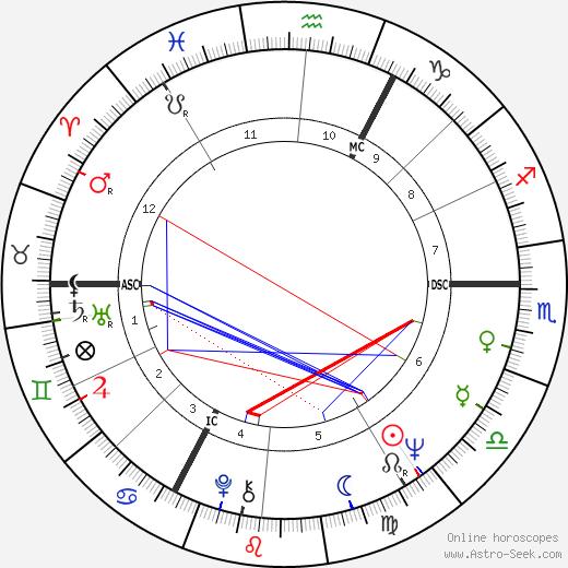 Gérard Corbiau birth chart, Gérard Corbiau astro natal horoscope, astrology
