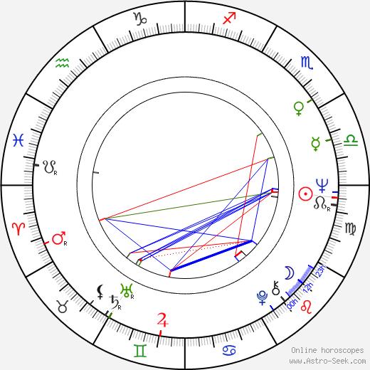 Gerry Bamman birth chart, Gerry Bamman astro natal horoscope, astrology