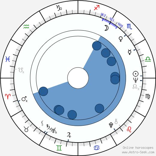 Hans Kristensen wikipedia, horoscope, astrology, instagram