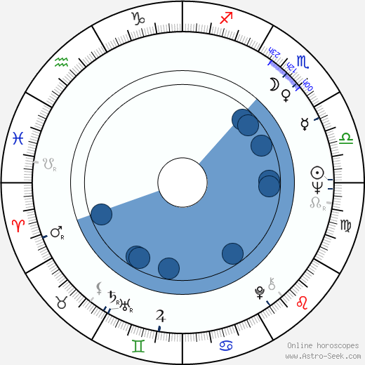 Igor Yasulovich wikipedia, horoscope, astrology, instagram