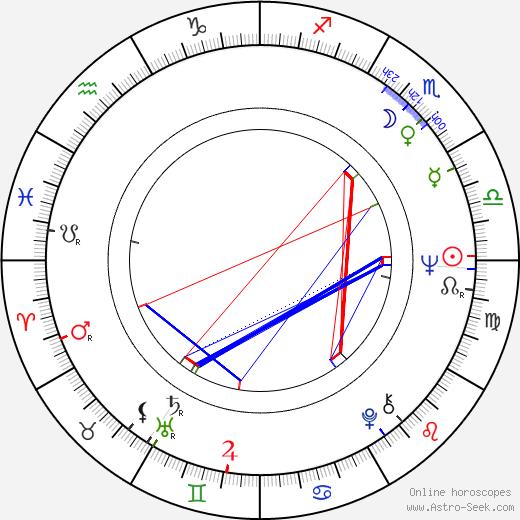 Игорь Николаевич Ясулович Igor Yasulovich день рождения гороскоп, Igor Yasulovich Натальная карта онлайн