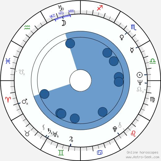 Juan José Jusid wikipedia, horoscope, astrology, instagram