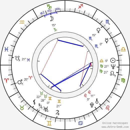 Juan José Jusid birth chart, biography, wikipedia 2018, 2019