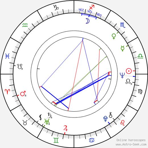 Karin Gregorek день рождения гороскоп, Karin Gregorek Натальная карта онлайн