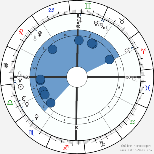 Larry Jones wikipedia, horoscope, astrology, instagram