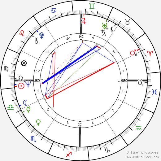 Ларри Джонс Larry Jones день рождения гороскоп, Larry Jones Натальная карта онлайн