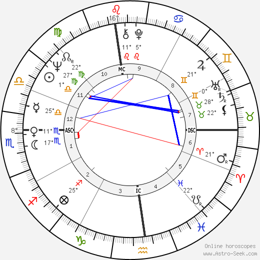 Linda McCartney birth chart, biography, wikipedia 2019, 2020