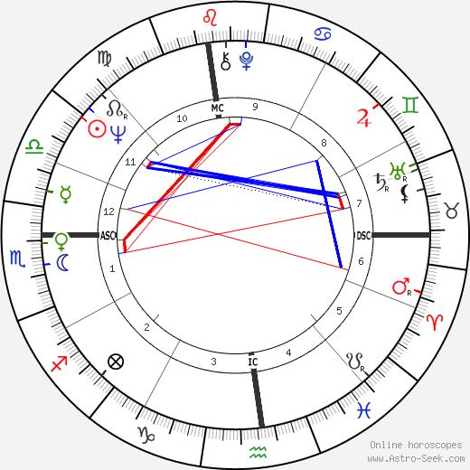 Linda McCartney astro natal birth chart, Linda McCartney horoscope, astrology
