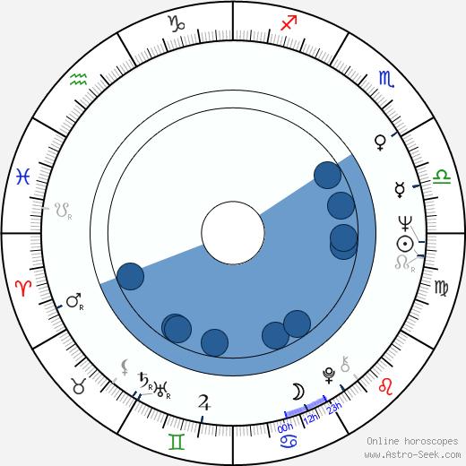 Maciej Z. Bordowicz wikipedia, horoscope, astrology, instagram