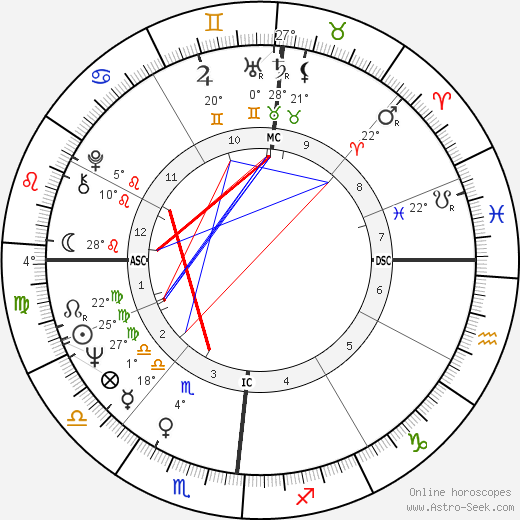 Mariangela Melato birth chart, biography, wikipedia 2019, 2020