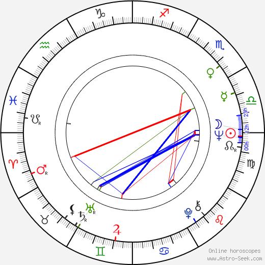 Núria Feliu birth chart, Núria Feliu astro natal horoscope, astrology